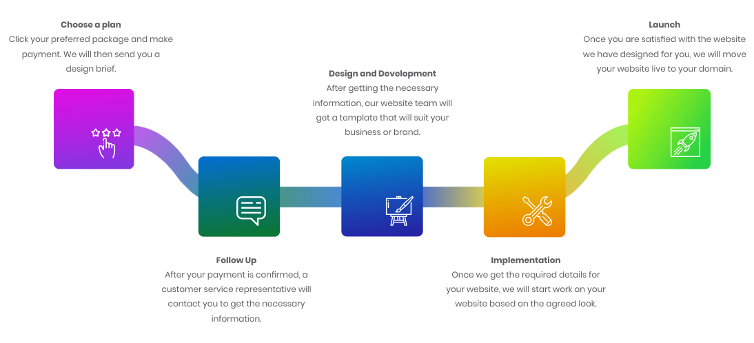 Whogohost's web design process flow