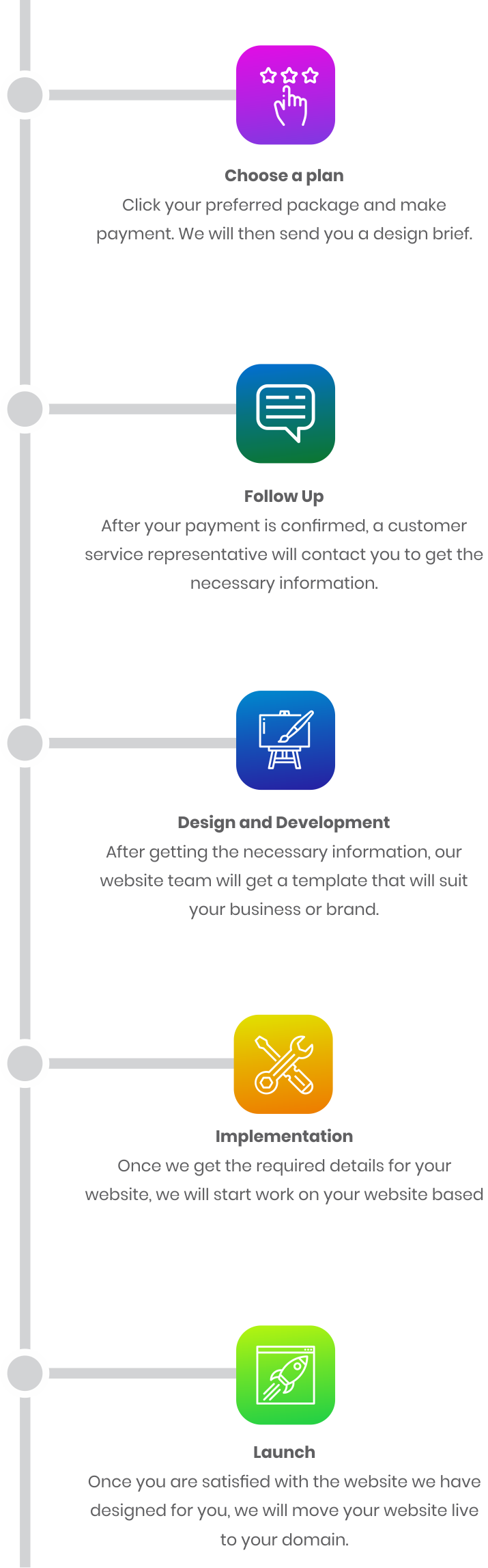 Whogohost's web design process flow